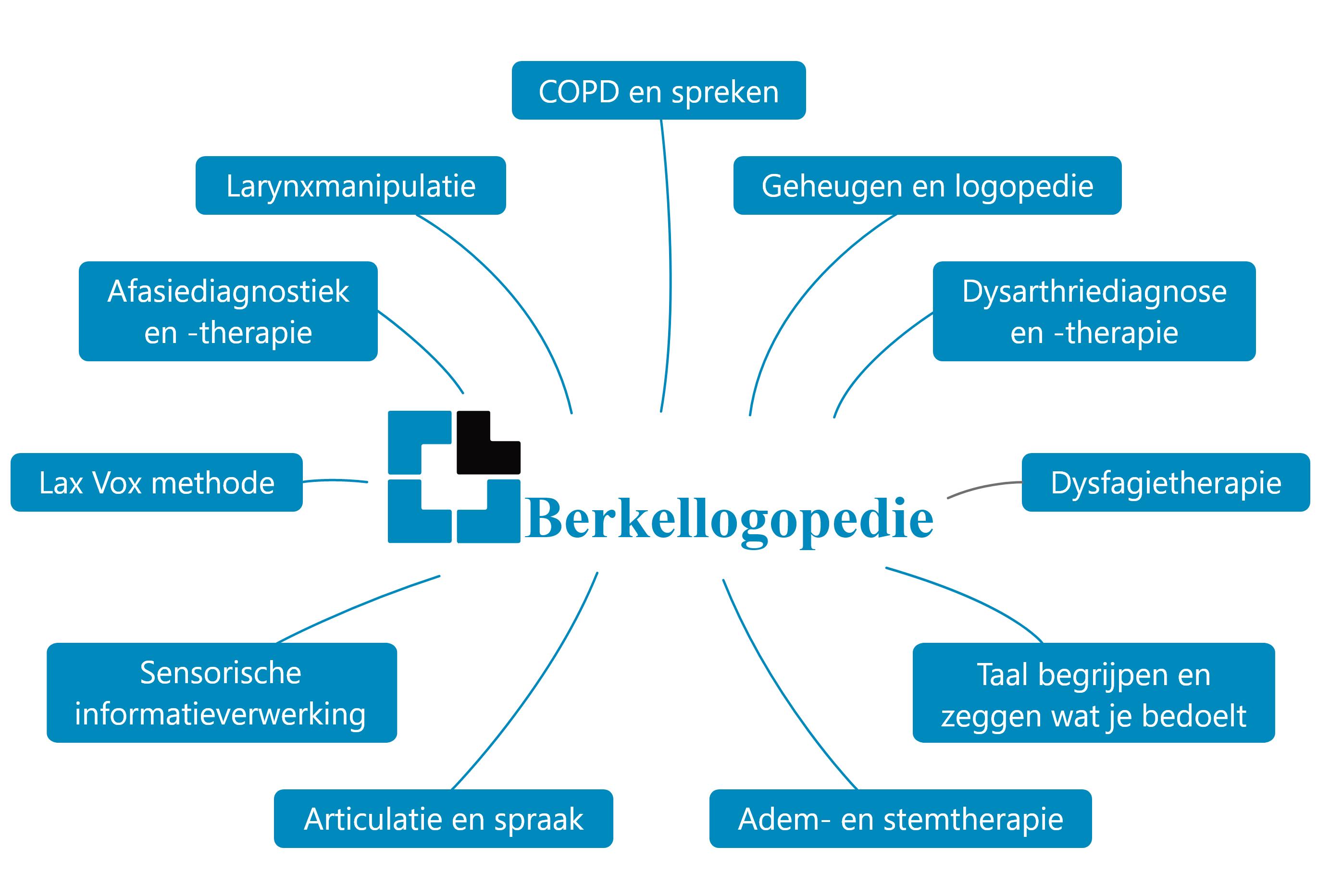 Berkel Logopedie specialisaties